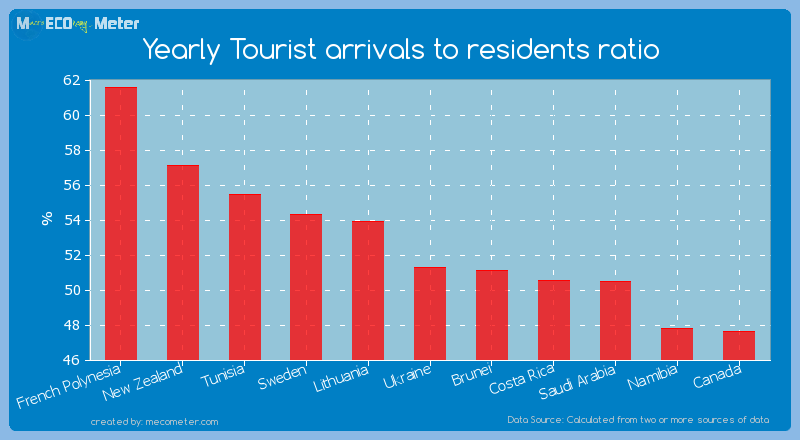 Yearly Tourist arrivals to residents ratio of Ukraine