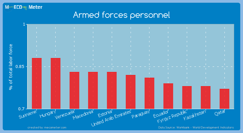 Armed forces personnel of United Arab Emirates