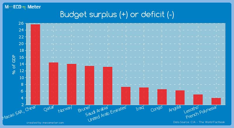 Budget surplus (+) or deficit (-) of United Arab Emirates