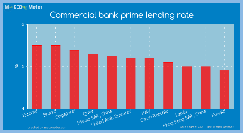 Commercial bank prime lending rate of United Arab Emirates