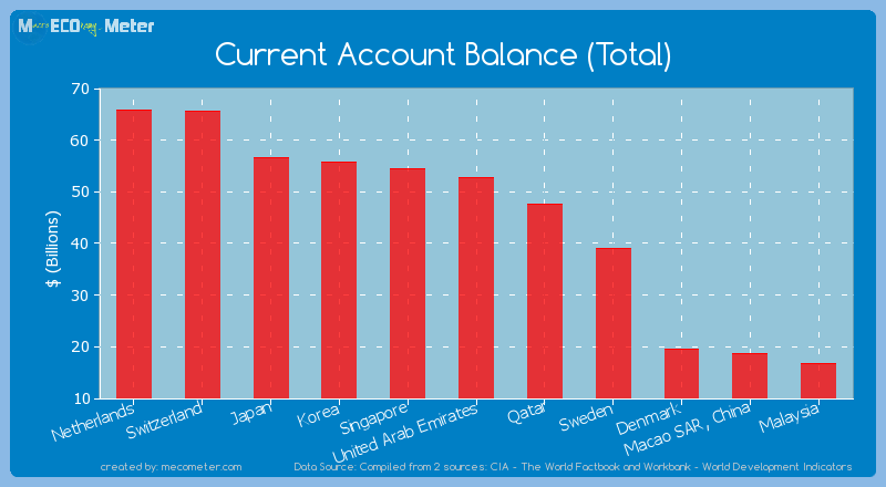 Current Account Balance (Total) of United Arab Emirates