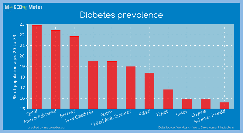 Diabetes prevalence of United Arab Emirates