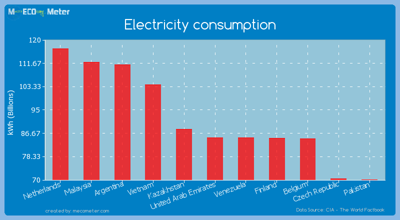 Electricity consumption of United Arab Emirates