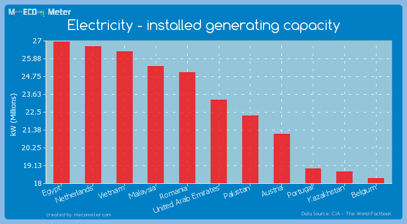 Electricity - installed generating capacity of United Arab Emirates