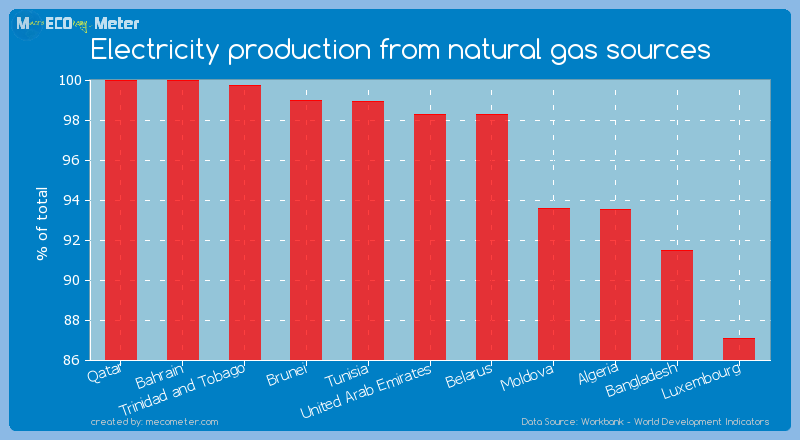 Electricity production from natural gas sources of United Arab Emirates