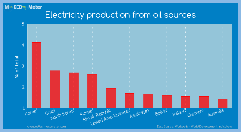 Electricity production from oil sources of United Arab Emirates