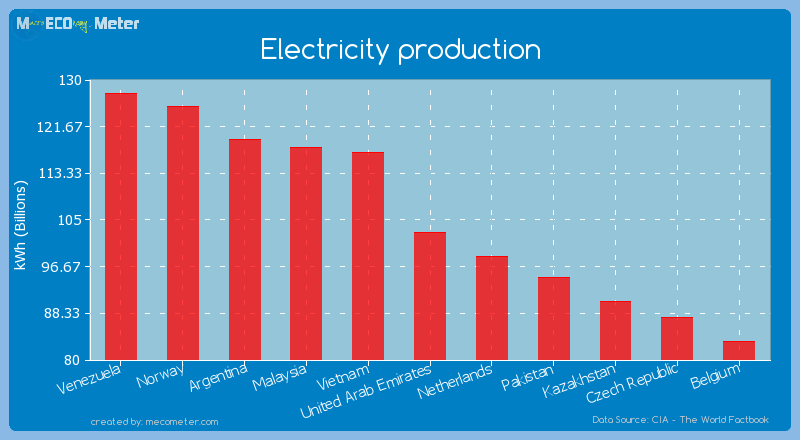 Electricity production of United Arab Emirates