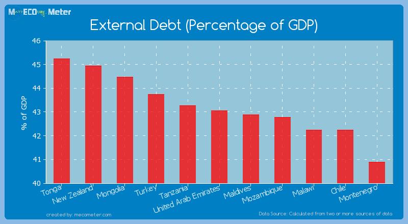 External Debt (Percentage of GDP) of United Arab Emirates