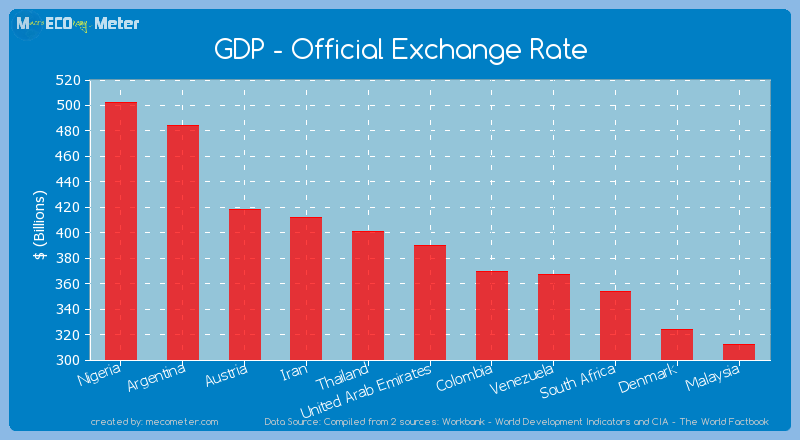 GDP - Official Exchange Rate of United Arab Emirates
