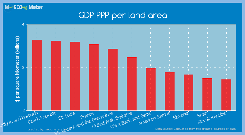 GDP PPP per land area of United Arab Emirates