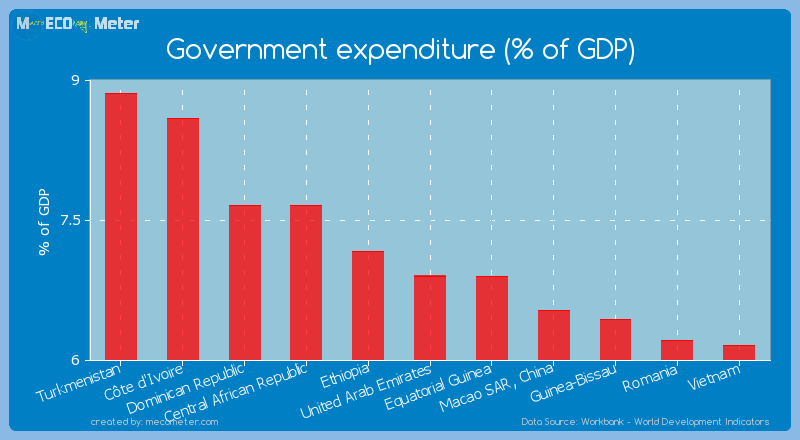 Government expenditure (% of GDP) of United Arab Emirates
