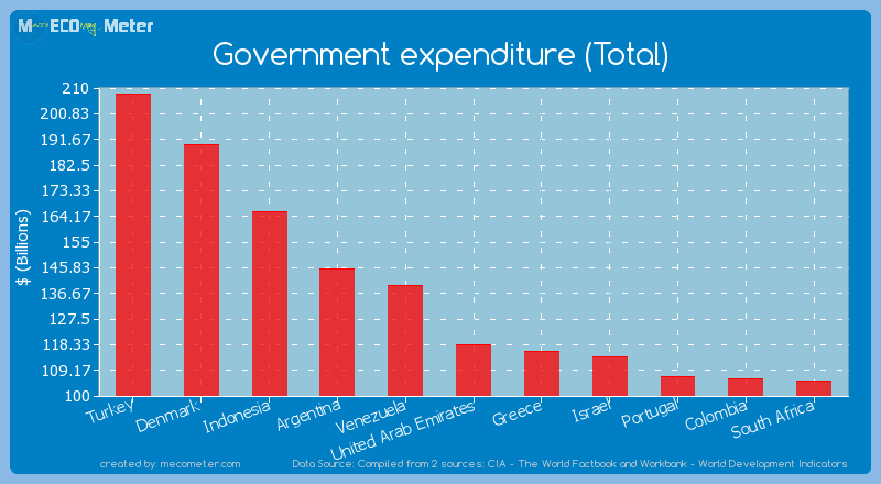 Government expenditure (Total) of United Arab Emirates