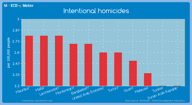 Intentional homicides of United Arab Emirates