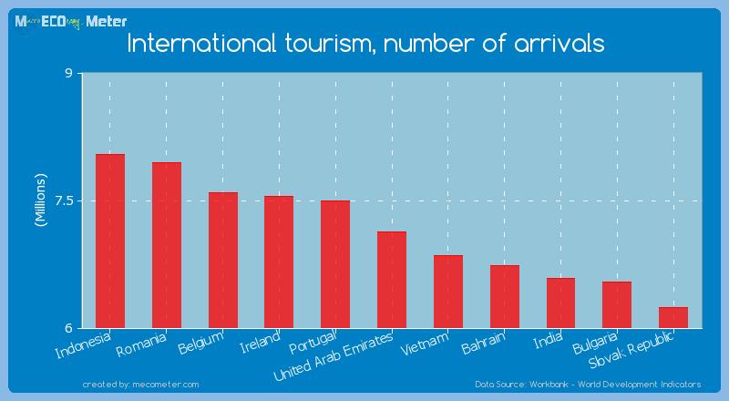 International tourism, number of arrivals of United Arab Emirates