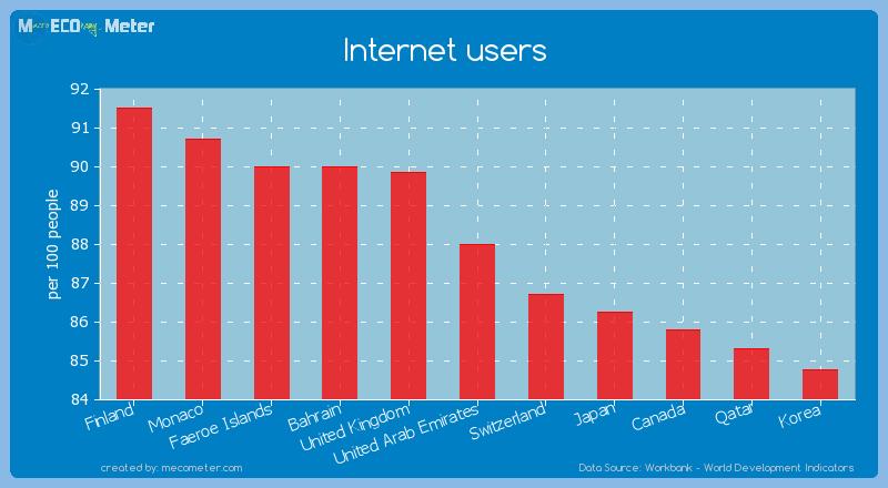 Internet users of United Arab Emirates