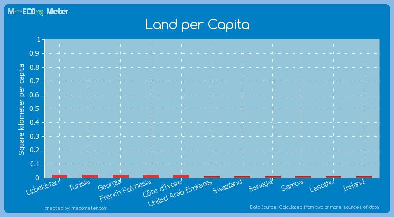 Land per Capita of United Arab Emirates