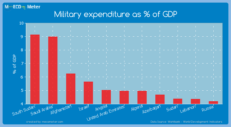 Military expenditure as % of GDP of United Arab Emirates