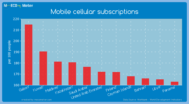Mobile cellular subscriptions of United Arab Emirates