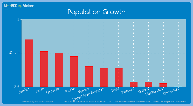 Population Growth of United Arab Emirates