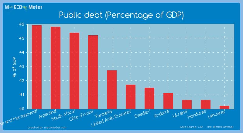 Public debt (Percentage of GDP) of United Arab Emirates