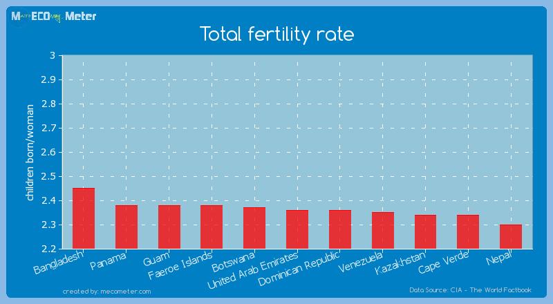 Total fertility rate of United Arab Emirates