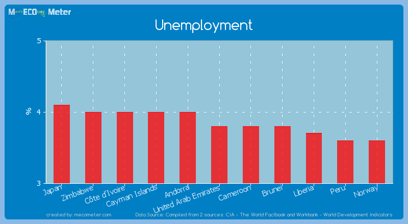 Unemployment of United Arab Emirates