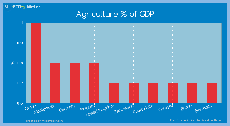 Agriculture % of GDP of United Kingdom