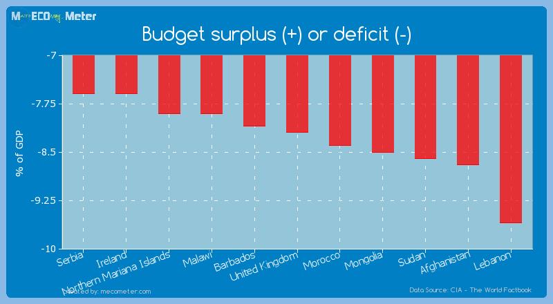 Budget surplus (+) or deficit (-) of United Kingdom