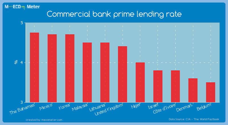 Commercial bank prime lending rate of United Kingdom