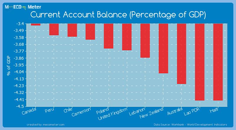 Current Account Balance (Percentage of GDP) of United Kingdom
