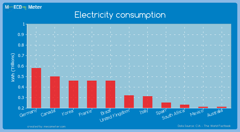 the threat in the energy usage and production of the united kingdom Uk energy mix: where does our power come from by richard anderson business reporter, bbc news 4 december 2013 share this with facebook the major change in the make-up of our energy consumption is the rapid decline in the use of coal and fuels made from it.