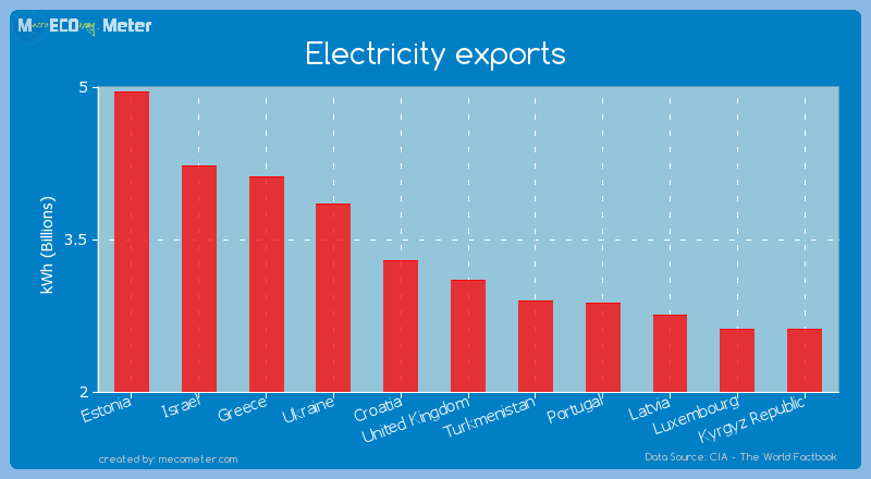 Electricity exports of United Kingdom