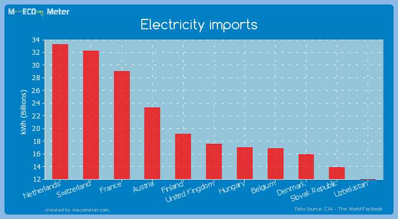 Electricity imports of United Kingdom