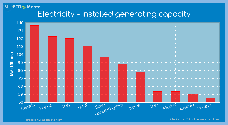 Electricity - installed generating capacity of United Kingdom