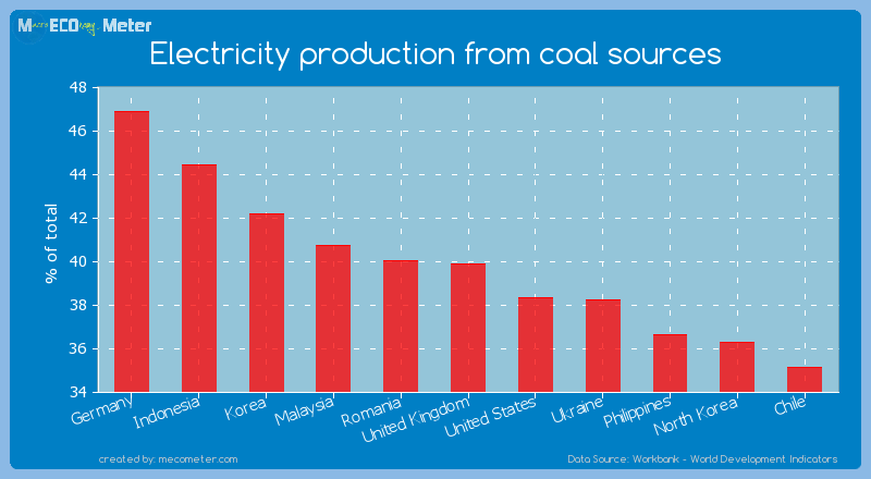 Electricity production from coal sources of United Kingdom