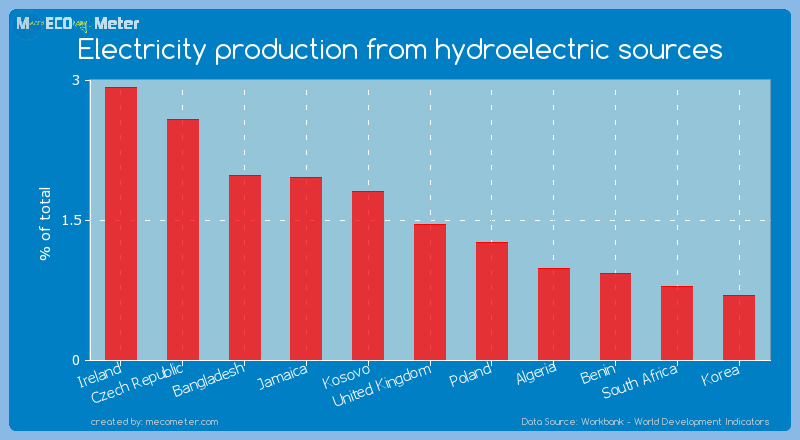 Electricity production from hydroelectric sources of United Kingdom