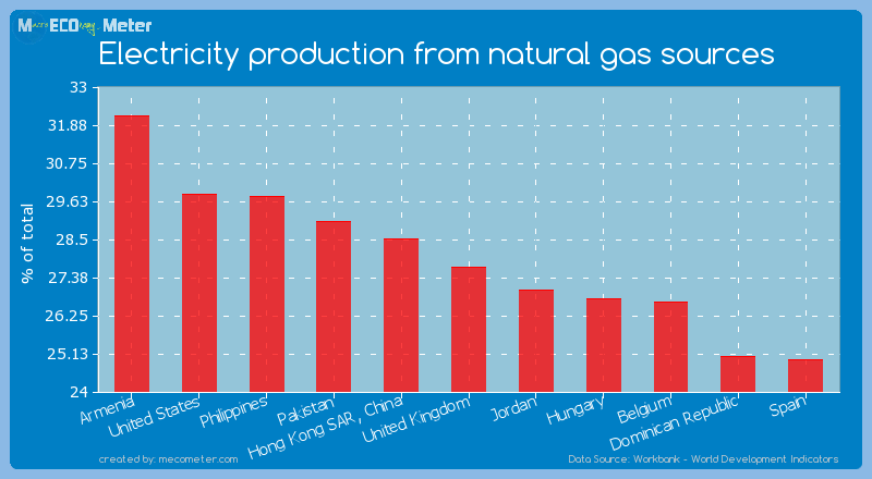 Electricity production from natural gas sources of United Kingdom