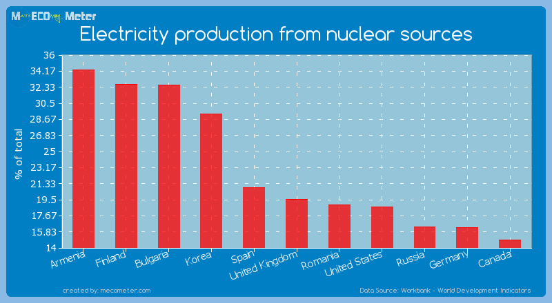 Electricity production from nuclear sources of United Kingdom