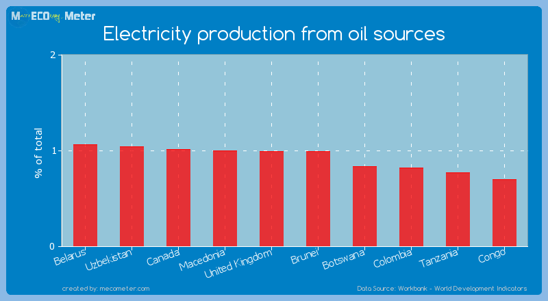 Electricity production from oil sources of United Kingdom