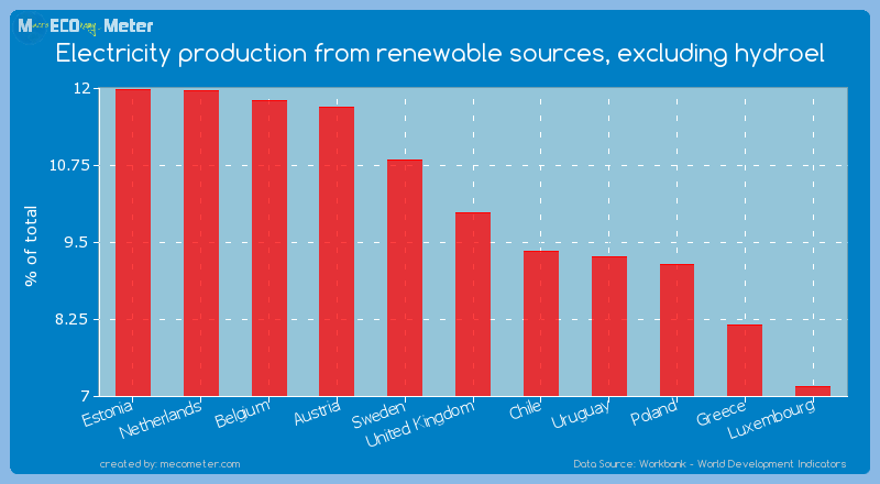 Electricity production from renewable sources, excluding hydroel of United Kingdom