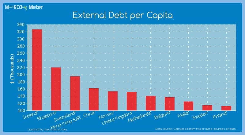 External Debt per Capita of United Kingdom