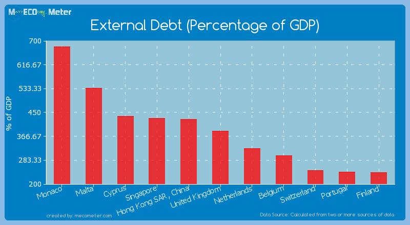 External Debt (Percentage of GDP) of United Kingdom