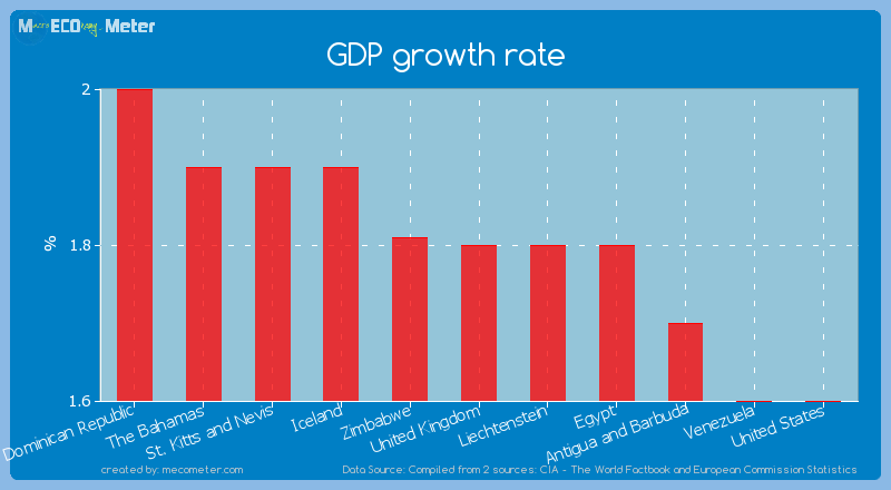 GDP growth rate of United Kingdom