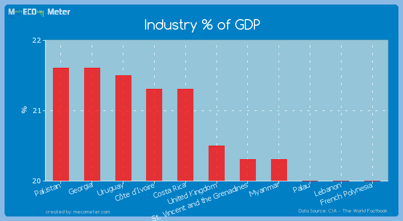 Industry % of GDP of United Kingdom