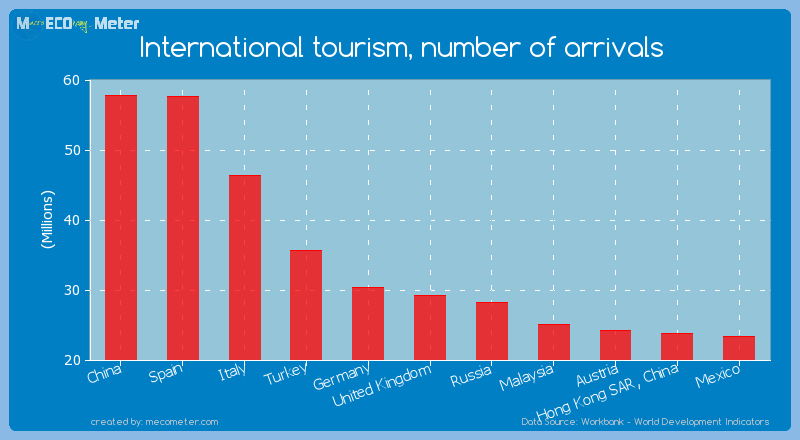 International tourism, number of arrivals of United Kingdom