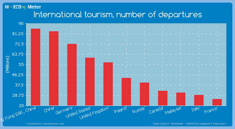 International tourism, number of departures of United Kingdom