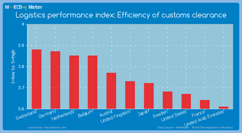 Logistics performance index: Efficiency of customs clearance of United Kingdom