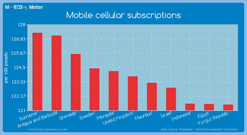 Mobile cellular subscriptions of United Kingdom