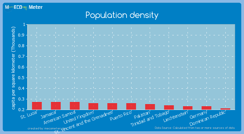 Population density of United Kingdom