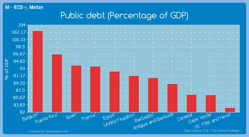 Public debt (Percentage of GDP) of United Kingdom
